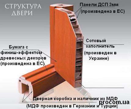 В procom.lg.ua купить двери